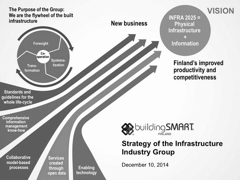 buildingSMART-FI-Infra-strategy